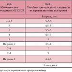Методы определения аллергенов у детей