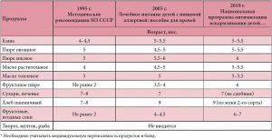 Рекомендация по введению прикорма детям с пищевыми аллергическими реакциями